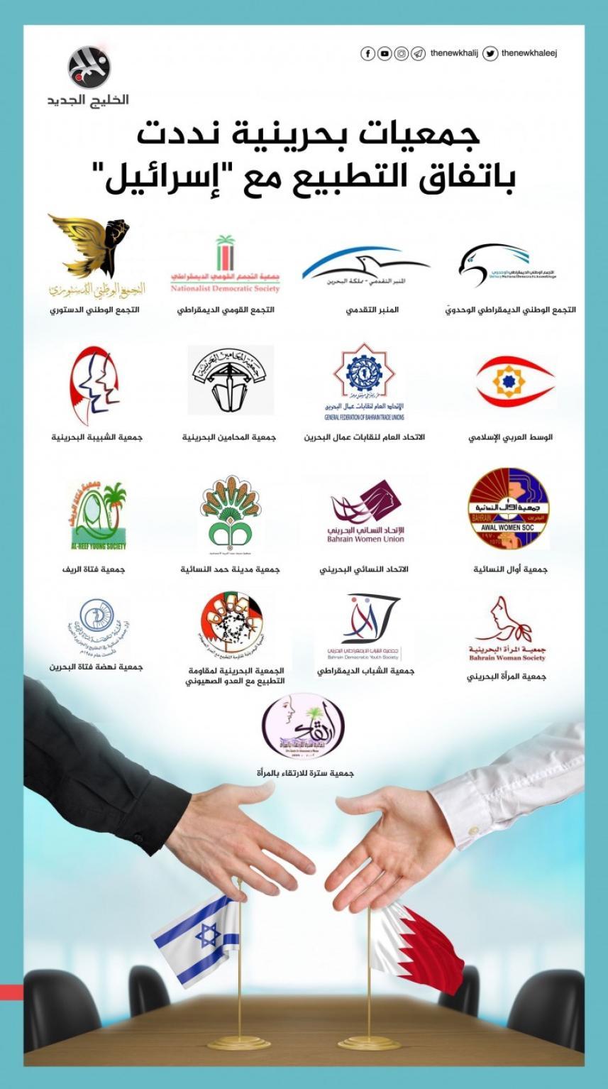لائحة بالجمعيات البحرينية المنددة باتفاق العار